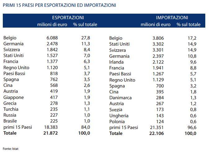primi-15-paesi-x-importazioni