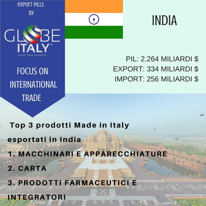 Dati sull'export italiano in India