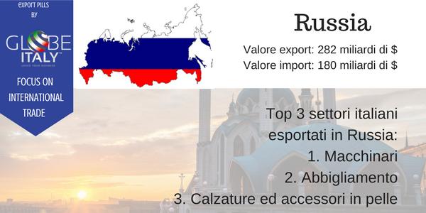 Alcuni dati sulla Russia