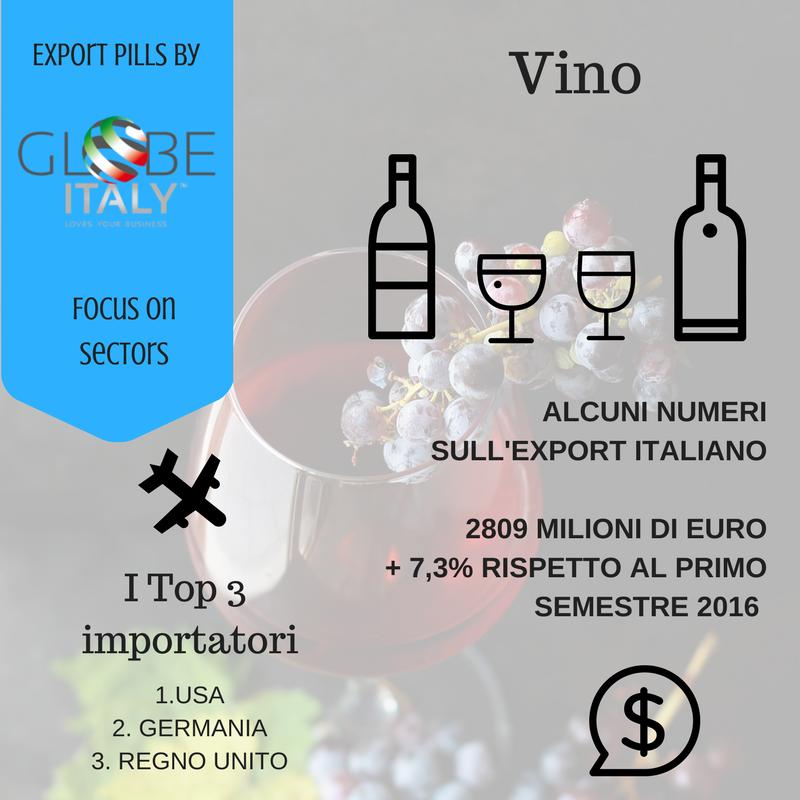 Dati sull'export del vino italiano