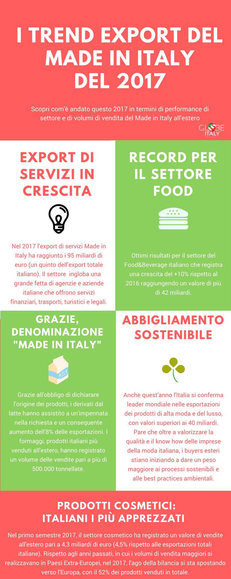 I trend e le performance dei settori italiani nel 2017