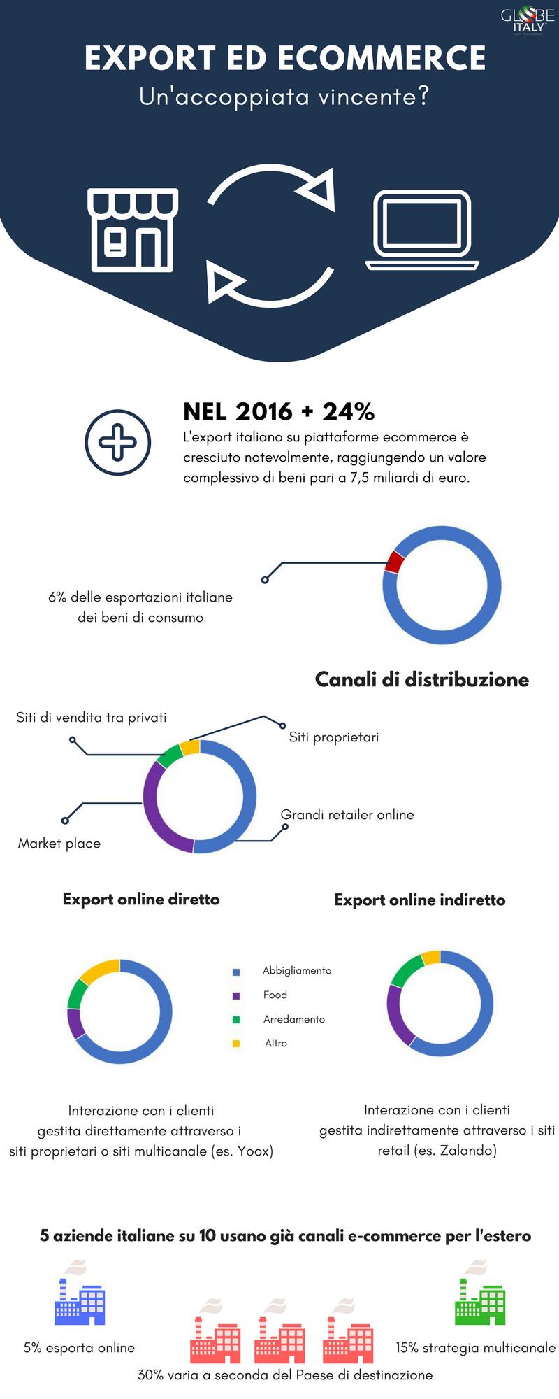 Export ed Ecommerce